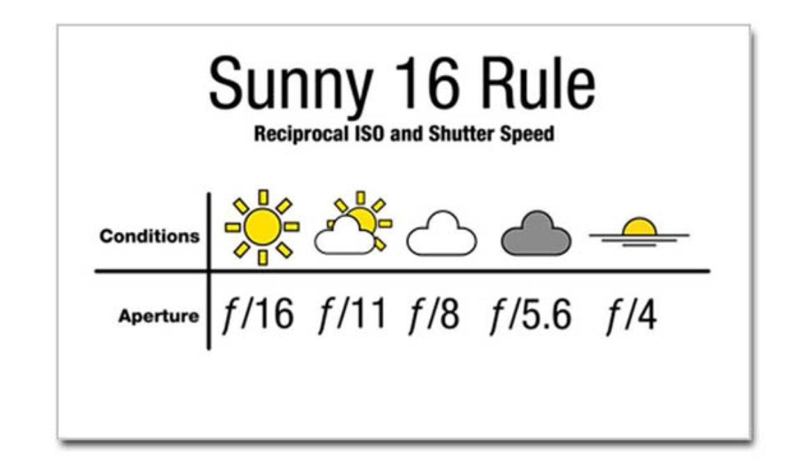 Sunny-16-sticker1